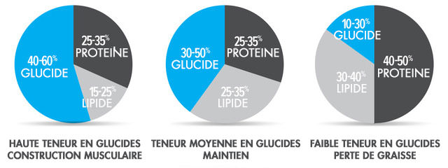 répartition-macronutriments-fitness-musculation