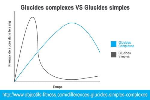 Régime-glucides-simples-complexes-énergie